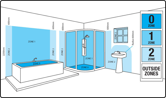 Waar moet led badkamerverlichting aan voldoen for Badkamerverlichting led